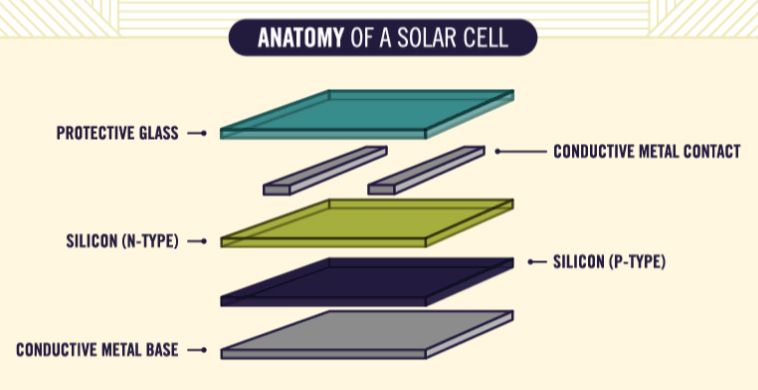 How Solar Panel Cell Work